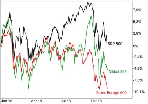 Index Vergleich USA (S&P 500), Europa (Stoxx Europe 600), Japan (Nikkei 225)