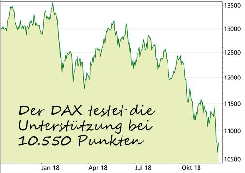 DAX - Deutscher Aktien Index