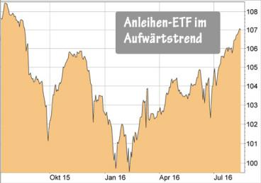 iShares Euro High Yield Corporate Bond UCITS ETF