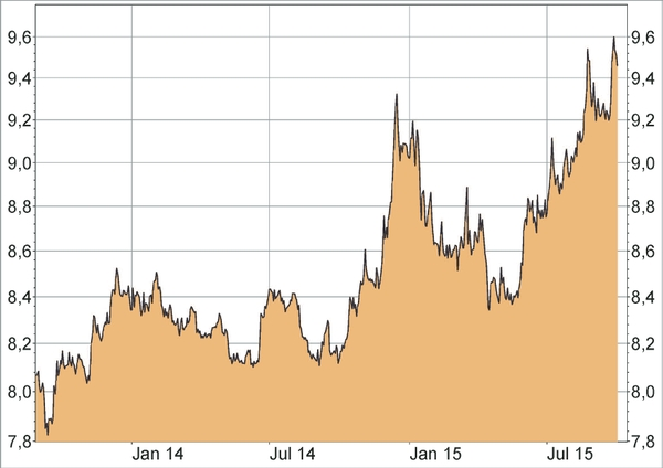 euro nkr kurs
