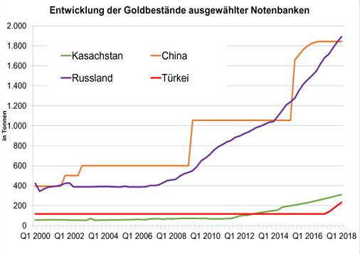 Goldbestände Notenbanken