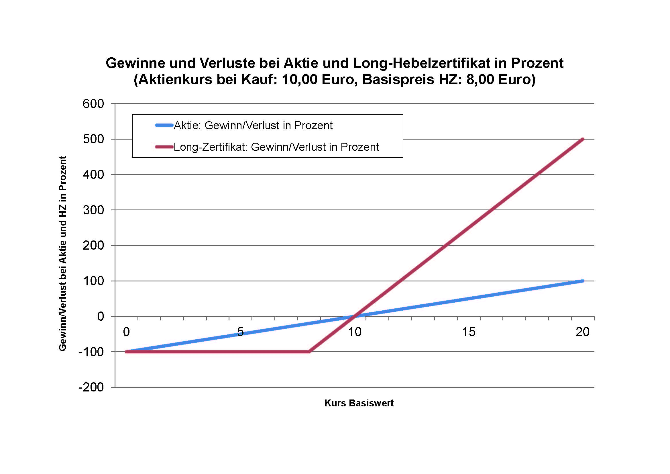 Ausgezeichnet Gewinn Und Verlustarten Galerie - FORTSETZUNG ...