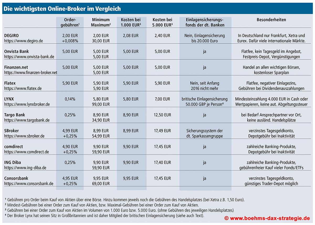 Broker Vergleich Aktien